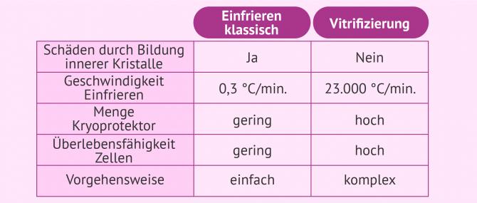 Imagen: Vergleich zwischen Kryokonservierung und Vitrifizierung von Embryos und Gameten