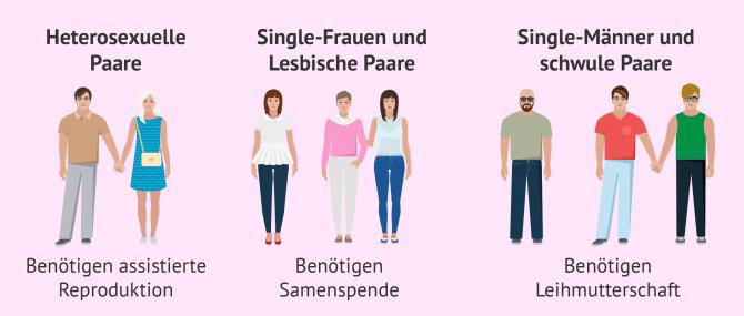 Imagen: Verschiedene Fruchtbarkeitsbehandlungen je nach Familienmodell
