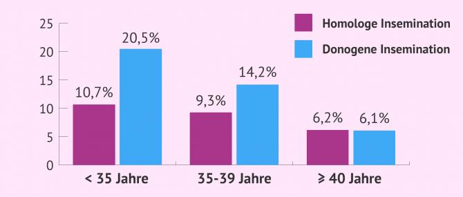 Imagen: Geburtsraten bei künstlicher Befruchtung