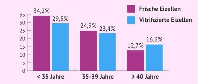Imagen: Erfolgsraten der IVF bei eigenen Eizellen