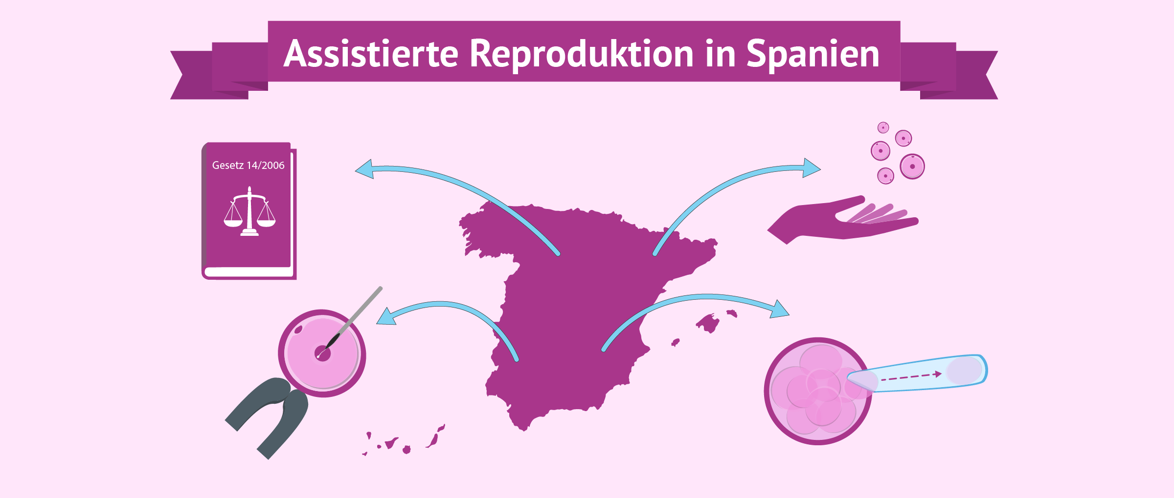 Assistierte Reproduktion in Spanien
