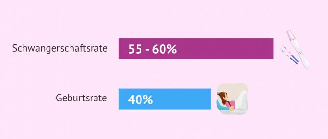 Imagen: Doppelspende Geburtsrate
