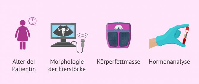 Imagen: Merkmale bei Patientinnen bei kontrollierter Follikelstimulation