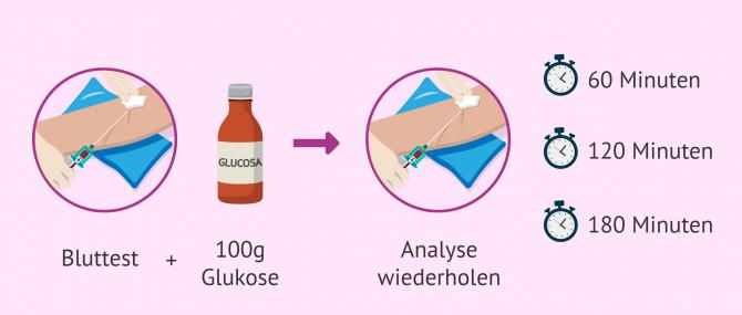 Imagen: Glukosetoleranztest um Glukose zu messen