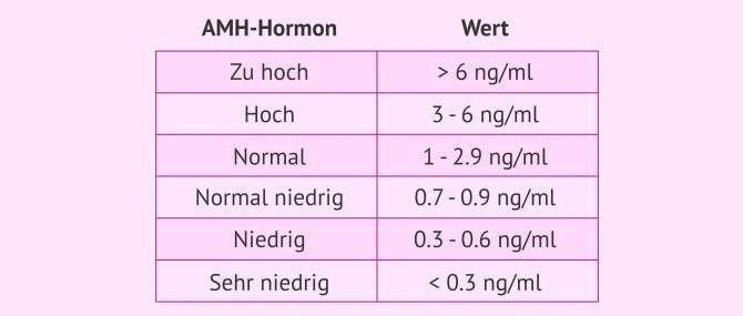 Imagen: AMH-Wertetabelle