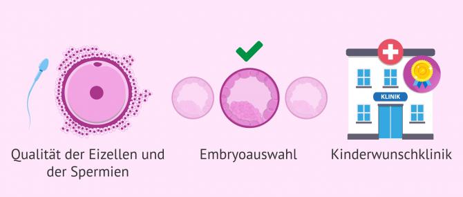 Imagen: Entscheidende Faktoren in der Erfolgsrate bei der IVF