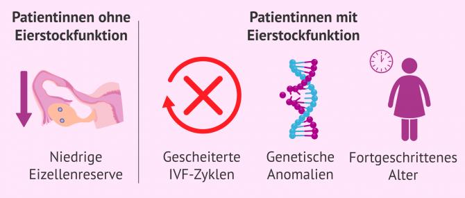 Imagen: Indikationen bei  IVF mit Eizellenspende