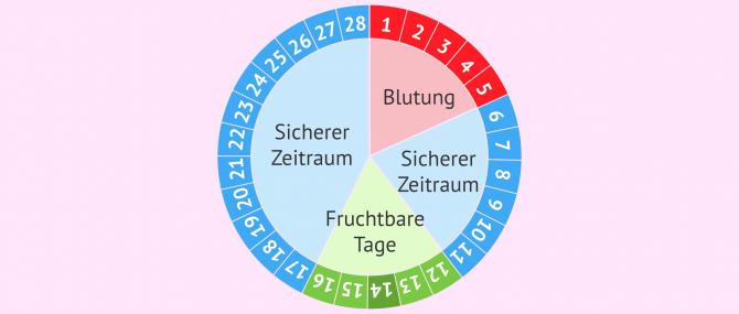 Imagen: Kalendermethode: Menstruationszyklus kontrollieren