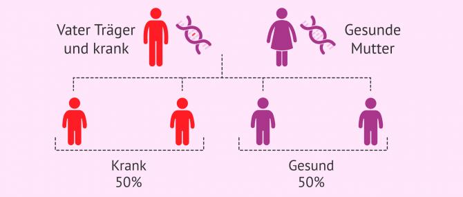 Imagen: Mutation Erbe