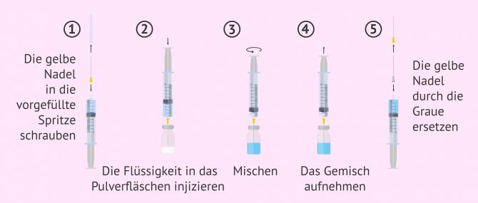 Imagen: Anleitung zur Verabreichung von Cetrotide