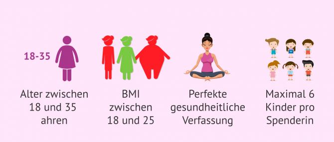 Imagen: Voraussetzungen bei Eizellspenderinnen