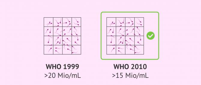 Imagen: Von der WHO festgelegte Referenzwerte in Bezug auf Spermienkonzentration