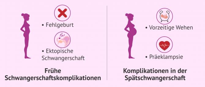 Imagen: Endometriose-Schwangerschaftskomplikationen