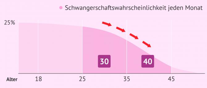 Imagen: Abnehmende Fruchtbarkeit mit dem weiblichen Alter
